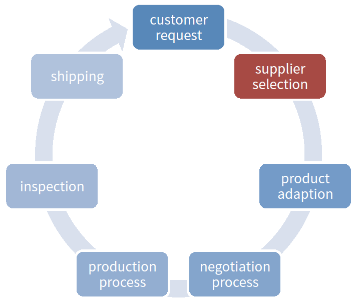 Supplier Research Process